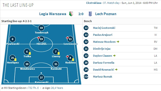 The last line-up in an official game, it was the 2-0 loss against Ojamaa's Legia - click to enlarge
