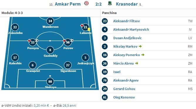 A 4-3-3 from last season when FK Krasnodar took Kostja Vassiljev's Amkar Perm away