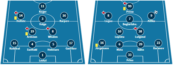 Kalev's line-up against Infonet, and Flora's line-up against Sillamae last time out (www.transfermarkt.com)