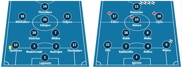 Narva's previous line-up against Levadia, and Infonet's setup in their 5-0 win over Kalev. (www.transfermarkt.com)