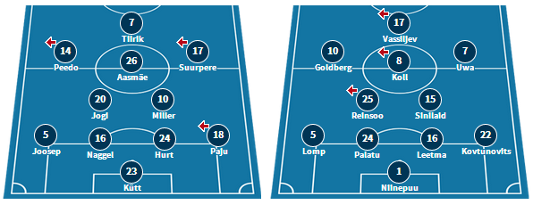 Tammeka's line-up at Kalju, and Paide's starting XI at Johvi (www.transfermarkt.de)