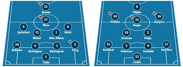 Kalju's line-up in Poznan in midweek, and Kalev's starting XI in the 2-0 defeat to Flora (www.transfermarkt.com)