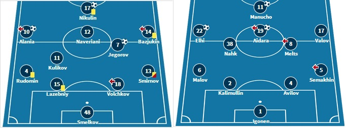 Last week's starting XI for both teams. Source: transfermarkt.de