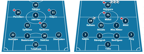Narva's lineup in their 3-0 defeat to Infonet, and Kalju's starting XI from their 5-0 win over Kalev.