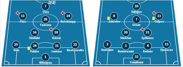 Paide's starting XI from their 3-0 win at Kalev, and Narva's eleven that held Kalju to a 0-0 draw (www.transfermarkt.de)
