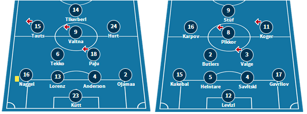 Tammeka's line-up in their 1-0 draw at Sillamae, and Kalev's starting XI in their 3-0 defeat to Paide.