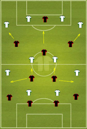 The key tactical movements in Infonet's 3-2 defeat of Levadia recently. (Levadia are in white playing down the field, Infonet are in black playing up the field.) (lineupbuilder.com)