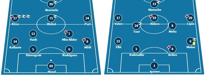 Last week's starting XI for both teams (transfermarkt.de)