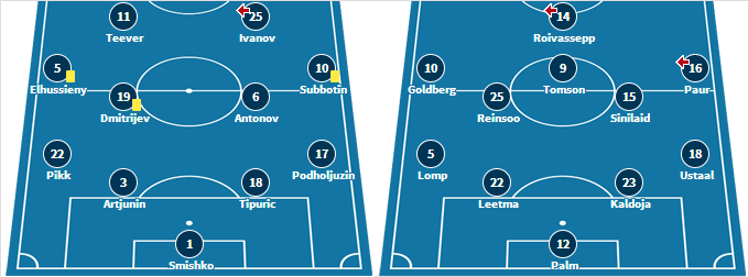 Last week's starting XI for both teams (transfermarkt.de)