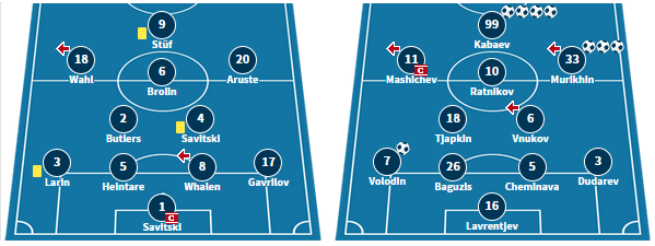The two line-ups from their meeting two weeks ago on Matchday 27, in which Sillamae hit 8 goals without reply.