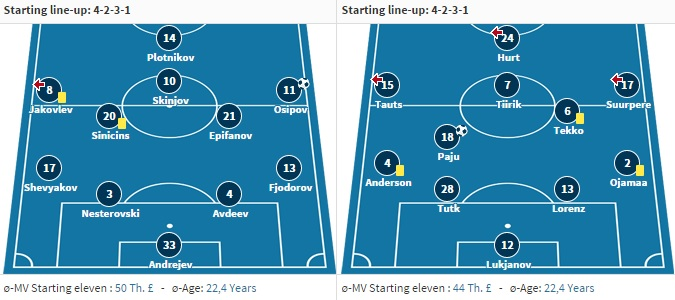 The starting XI's as featuring in Tartu, quite young and both with same average: 22,4 years (www.transfermarkt.de)