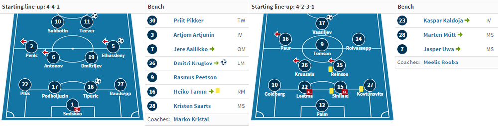 The starting XI from their last round match-up (source: Transfermarkt.de)
