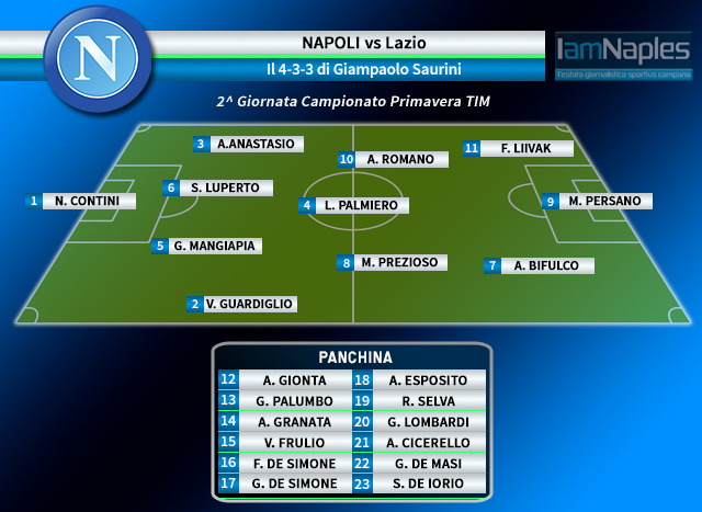 Frank's position in the starting XI as correctly predicted by IamNaples.it - click to enlarge
