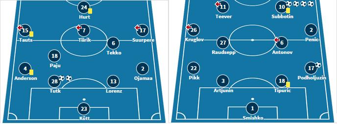 Last week's starting XI for both teams courtesy of transfermarkt.de