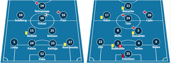 Paide's Line-up from their 3-1 defeat to Kalju, and Infonet's starting XI in their 2-0 defeat to Sillamae