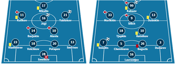 Narva's starting XI in their 3-2 defeat against Johvi, and Sillamae's line-up in their 2-0 win against Infonet