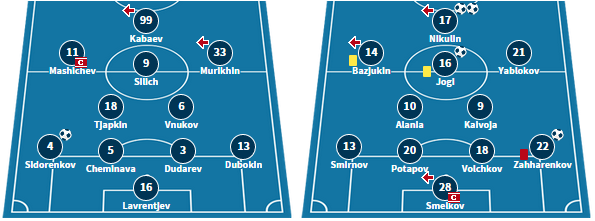 Sillamae's line-up in their 1-0 win over Narva, and Johvi's starting XI in their 5-0 thumping of Kalev.