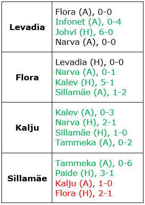 The teams have already played out their remaining fixtures once this season. The results are shown above.If these results were to repeat themselves, Levadia and Flora would go onto a match for determining the title-winner. Kalju would take the remaining European spot by eight points, missing out on the title by two points.
