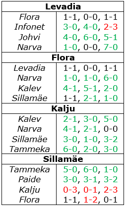 Three matches in total have been played against each team's opponents this season, with the results shown above.