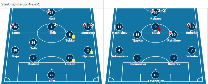 The starting XI for both teams from their last match (transfermarkt.de)