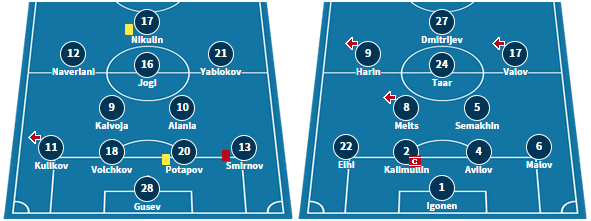 Johvi's line-up in their 2-0 defeat at Sillamae, and Infonet's starting XI from their 3-1 defeat at Flora (transfermarkt.com)