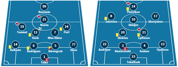 Kalju's starting XI in their 3-2 defeat against Levadia, and Narva's line-up from their 0-0 draw with Paide