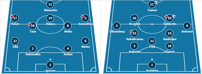 The starting XI for both teams from their last matches (transfermarkt.de)
