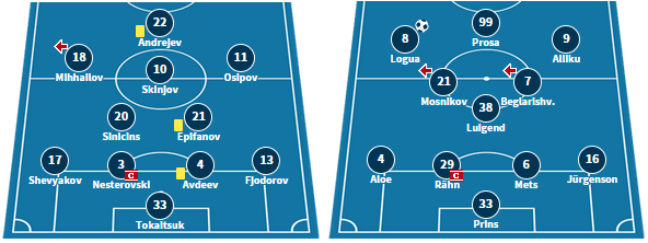 Narva's line-up from their 1-0 defeat at Kalju, and Flora's starting XI in their 1-2 defeat against Levadia.