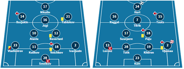 Lokomotiv's starting line-up in their 3-0 defeat to Infonet, and Tammeka's starting XI from their 4-1 defeat to Sillamae.