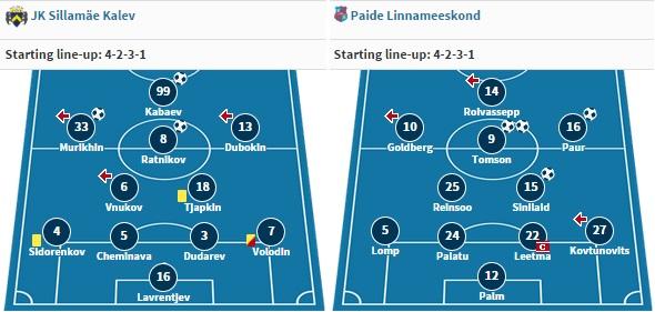 Last line-ups as seen against Tammeka Tartu and Kalev (Transfermarkt.de)