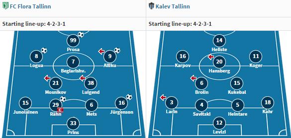 Flora won in Narva with classical 4-2-3-1. Same formation for Kalev thrashed 7-0 by Kalju (www.transfermarkt.de)