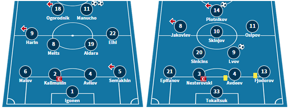 Infonet's starting line-up from their 2-0 win over Levadia, and Narva's starting XI from their 5-2 defeat to Flora.