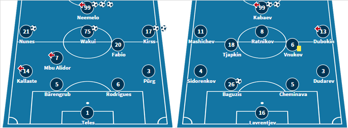 Both team's starting XI from their last matches (transfermarkt.de)