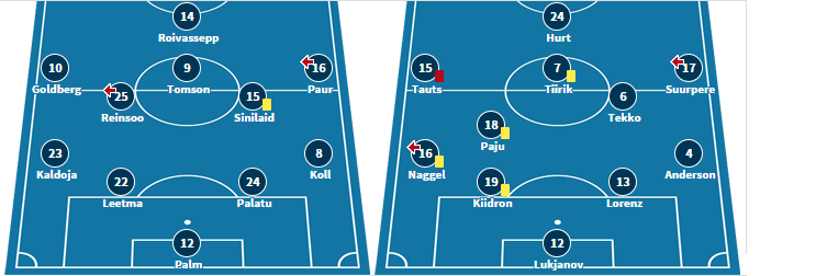Both teams starting XI from last matchday (transfermarkt.de)