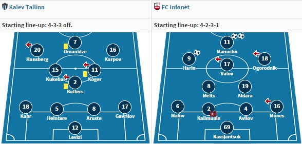 These were the set-up last week against Flora and Narva Trans (www.transfermarkt.de)