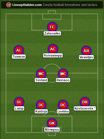 Paide's predicted line-up for the start of the season (Kovtunovits' inclusion subject to speculation)