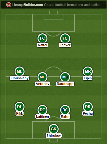 Levadia's predicted starting XI for 2015