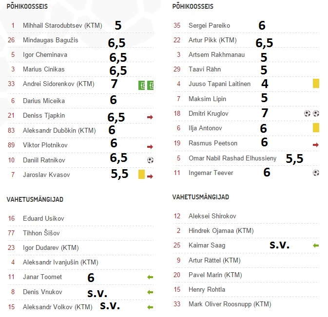Line-ups, game events  and our players ratings - CLICK TO ENLARGE