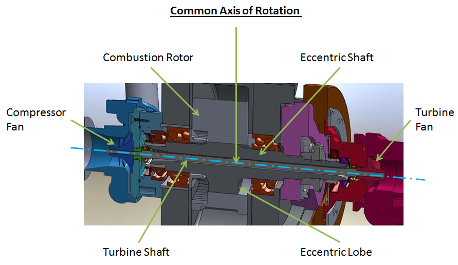 A cross sectional view of the CATRE Proof of Concept CAD model
