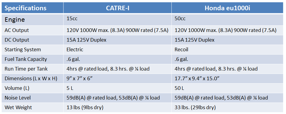 http://powerequipment.honda.com/generators/models/eu1000i