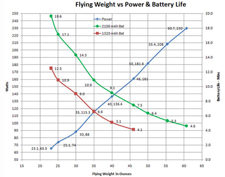 http://robotics.stackexchange.com/questions/554/quadcopter-lipo-battery-weight-capacity-trade-off