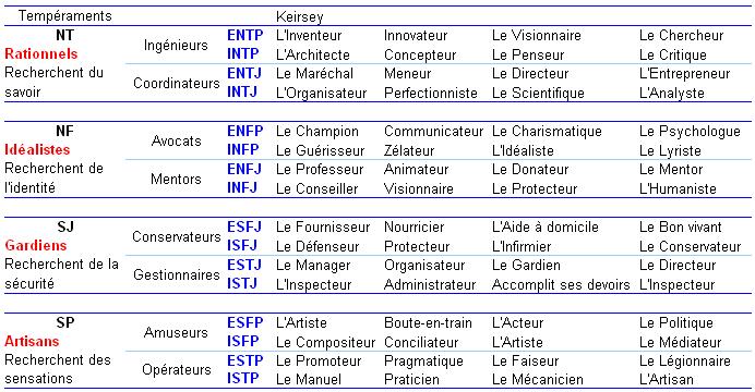 Les 16 types de profil MBTI en français