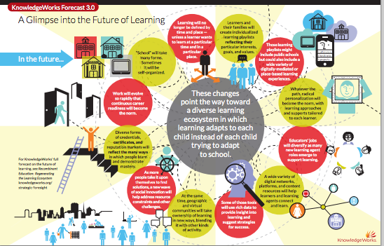 Knowledge Works Future of Learning