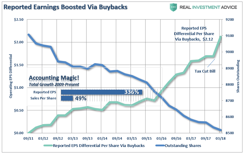 Earnings-OutstandingShares-Decline-061918.png