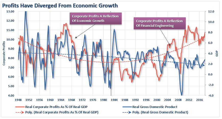 Profits-As-Pct-GDP-062618.png