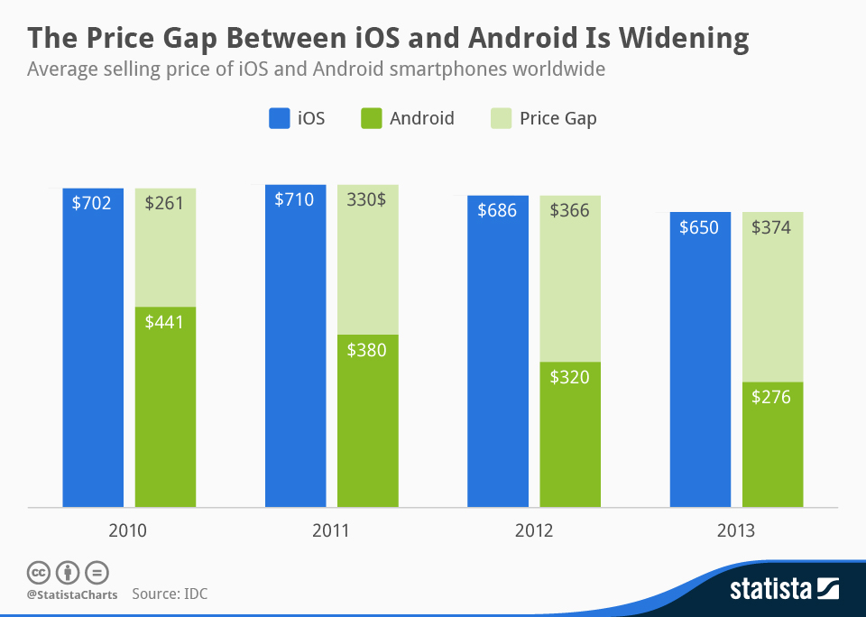 chartoftheday_1903_Average_selling_price_of_Android_and_iOS_smartphones_n.jpg