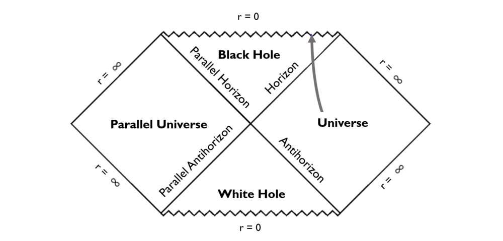 Black Hole Penrose Diagram 2.png