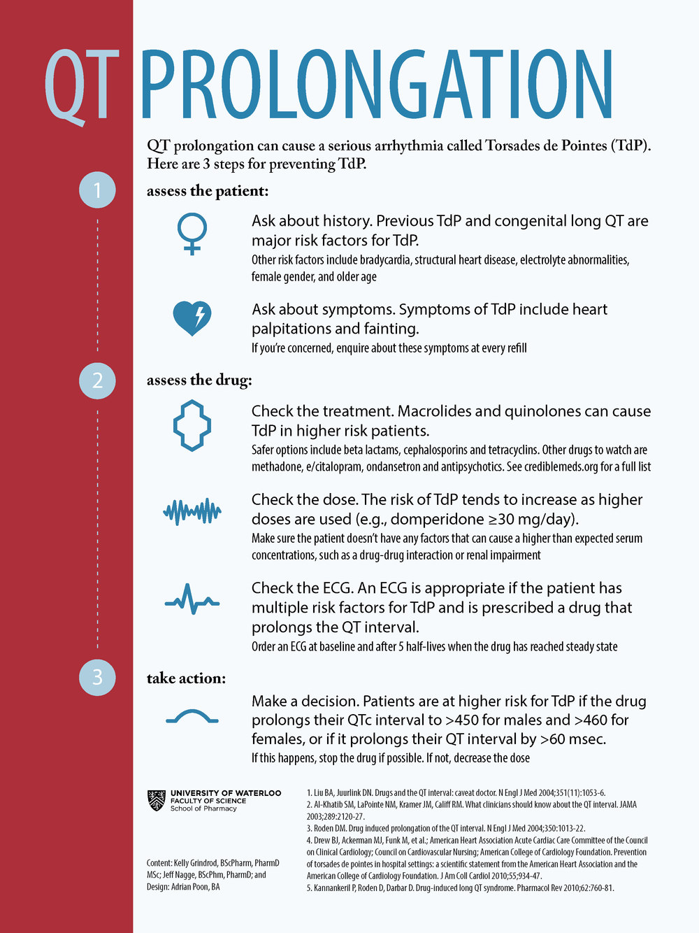 Download a PDF of the QT Prolongation Infographic Here