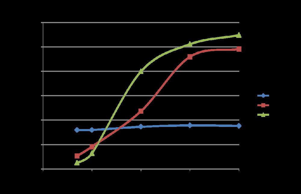 Throughput vs. Length of Job.png