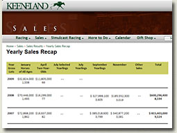keeneland september sale statistics